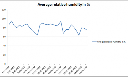 Average humidity december Maribor 2018