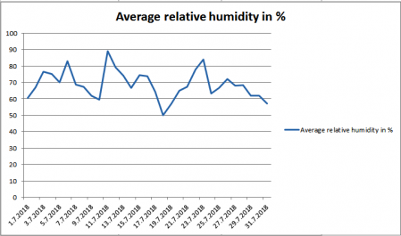 Average relative humidity july 2018 Maribor