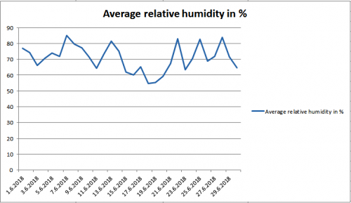 Average relative humidity june 2018 Maribor