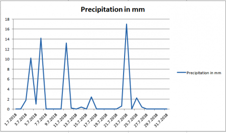 Precipitation july 2018 Maribor