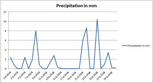 Precipitation june 2018 Maribor